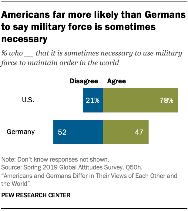 A chart showing Americans far more likely than Germans to say military force is sometimes necessary