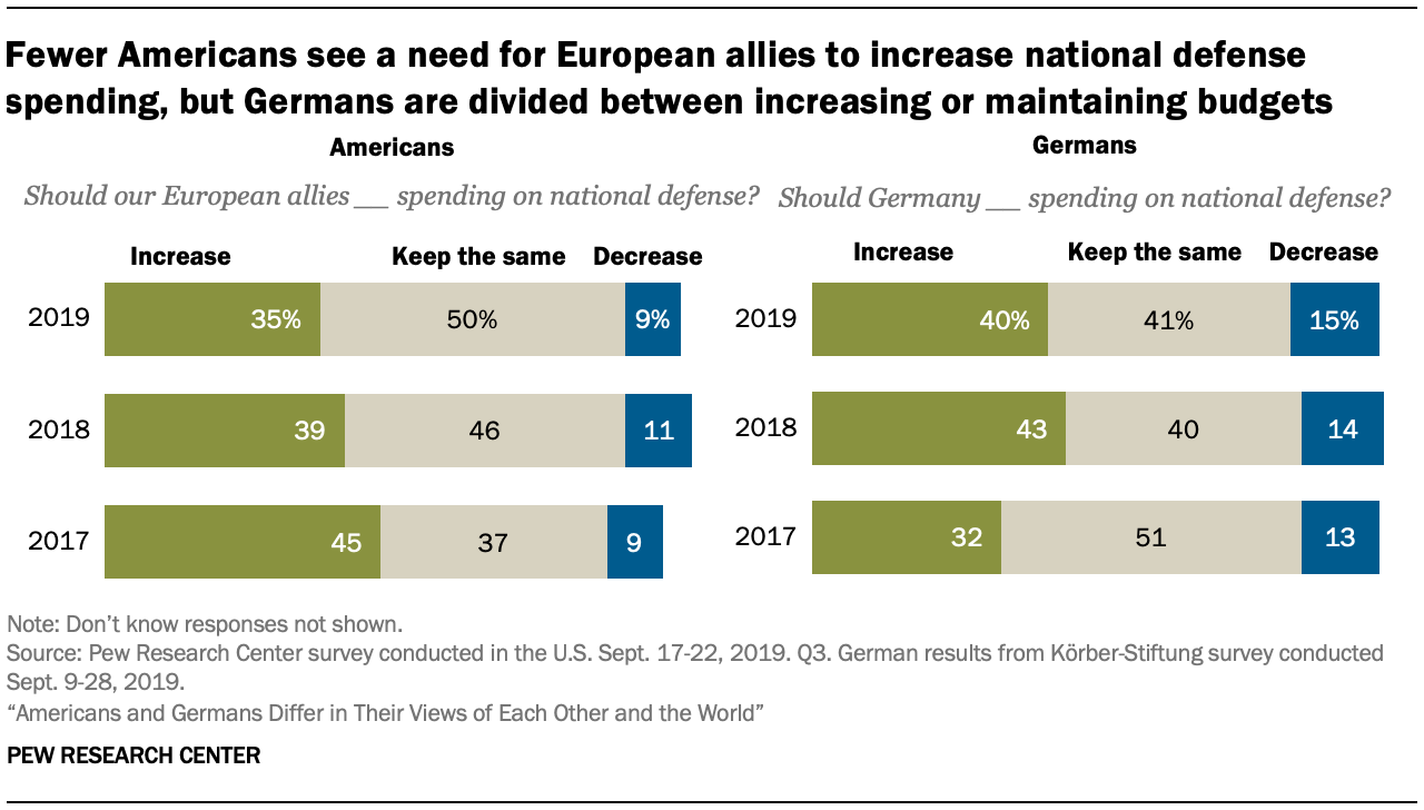 A chart showing fewer Americans see a need for European allies to increase national defense spending, but Germans are divided between increasing or maintaining budgets
