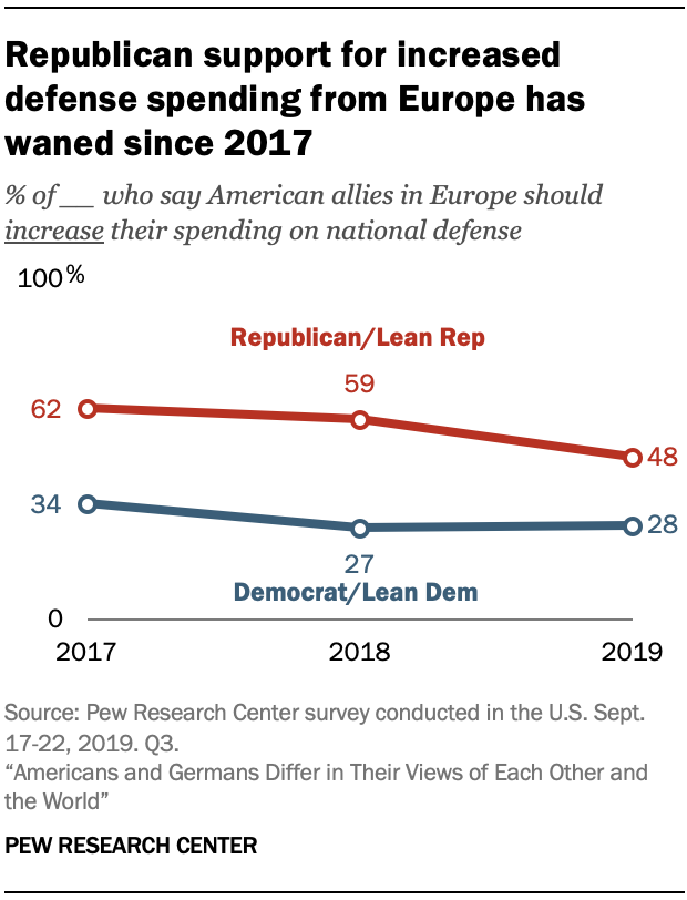 A chart showing Republican support for increased defense spending from Europe has waned since 2017