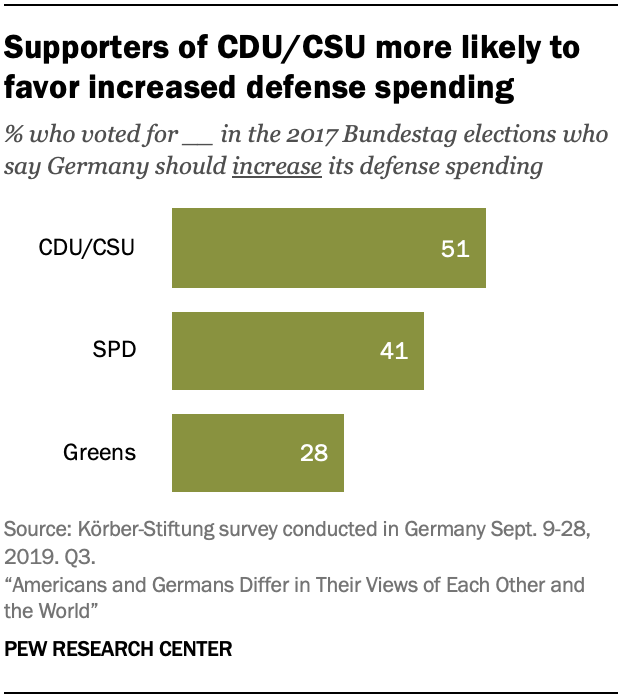 A chart showing supporters of CDU/CSU more likely to favor increased defense spending