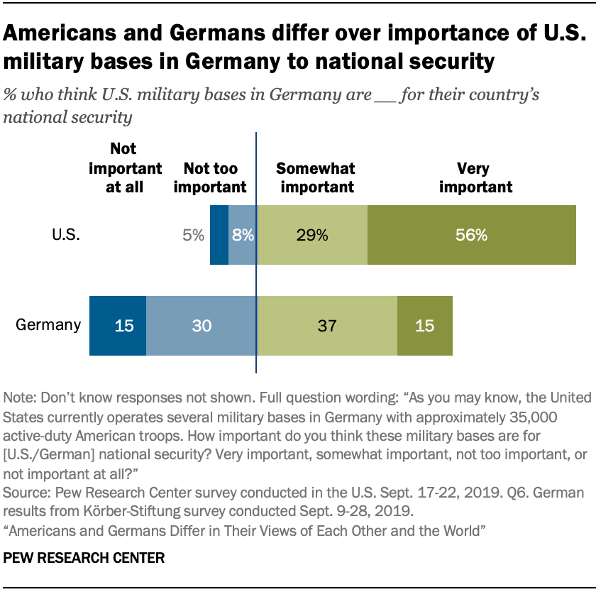 A chart showing Americans and Germans differ over importance of U.S. military bases in Germany to national security