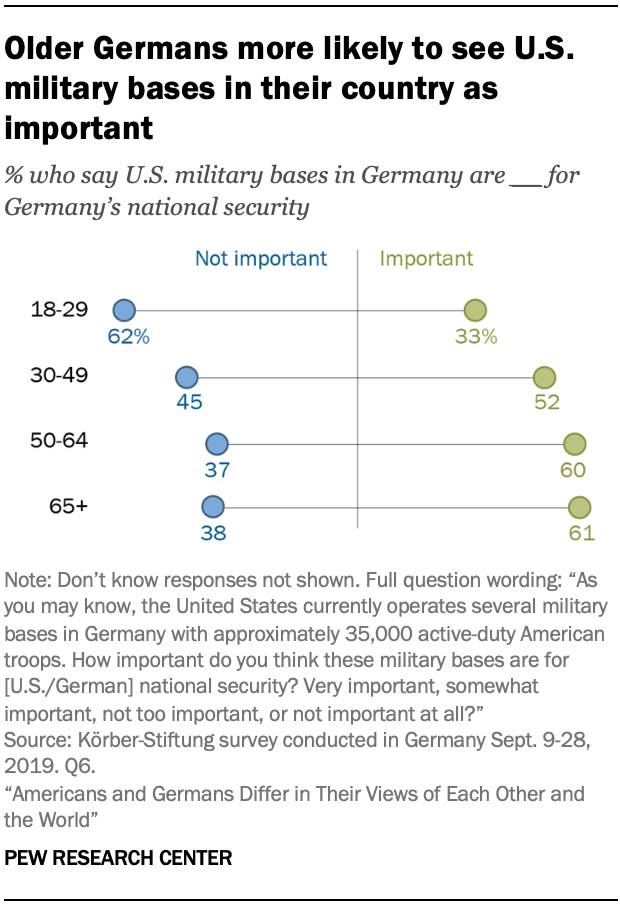 A chart showing older Germans more likely to see U.S. military bases in their country as important