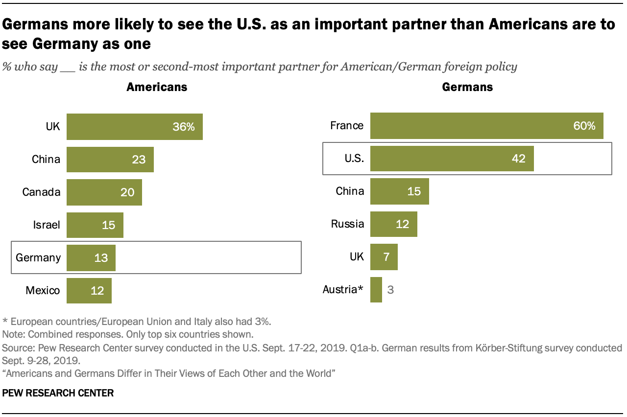 A chart showing Germans more likely to see the U.S. as an important partner than Americans are to see Germany as one