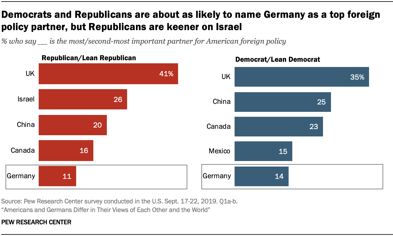 A chart showing Democrats and Republicans are about as likely to name Germany as a top foreign policy partner, but Republicans are keener on Israel