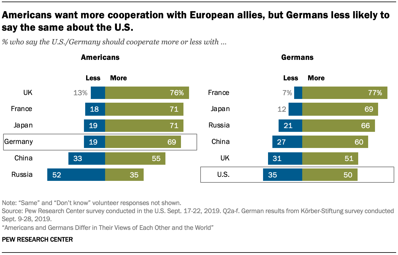 A chart showing Americans want more cooperation with European allies, but Germans less likely to say the same about the U.S.