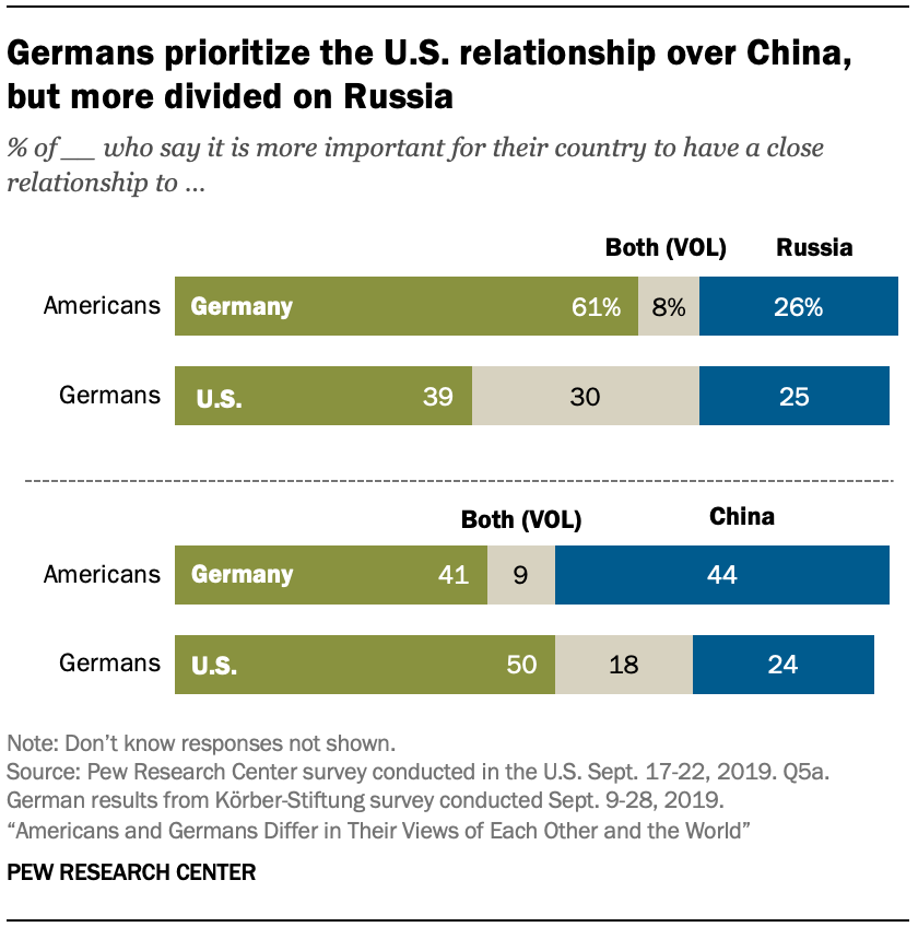 A chart showing Germans prioritize the U.S. relationship over China, but more divided on Russia