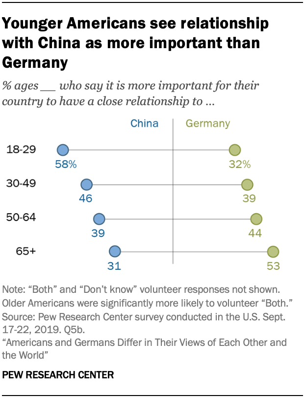 A chart showing younger Americans see relationship with China as more important than Germany