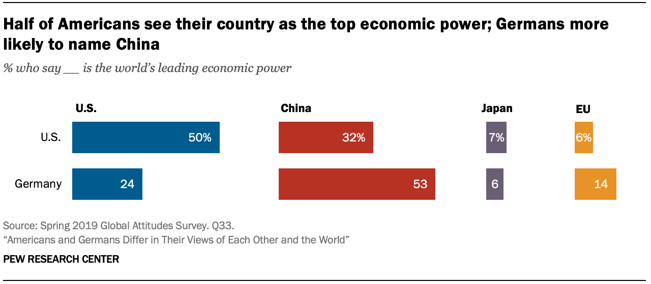 A chart showing half of Americans see their country as the top economic power; Germans more likely to name China
