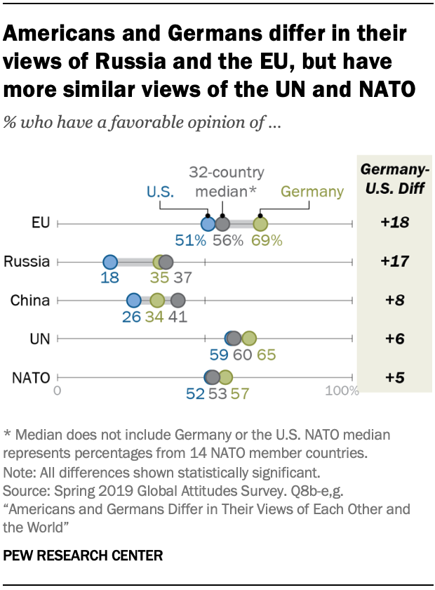 A chart showing Americans and Germans differ in their views of Russia and the EU, but have more similar views of the UN and NATO