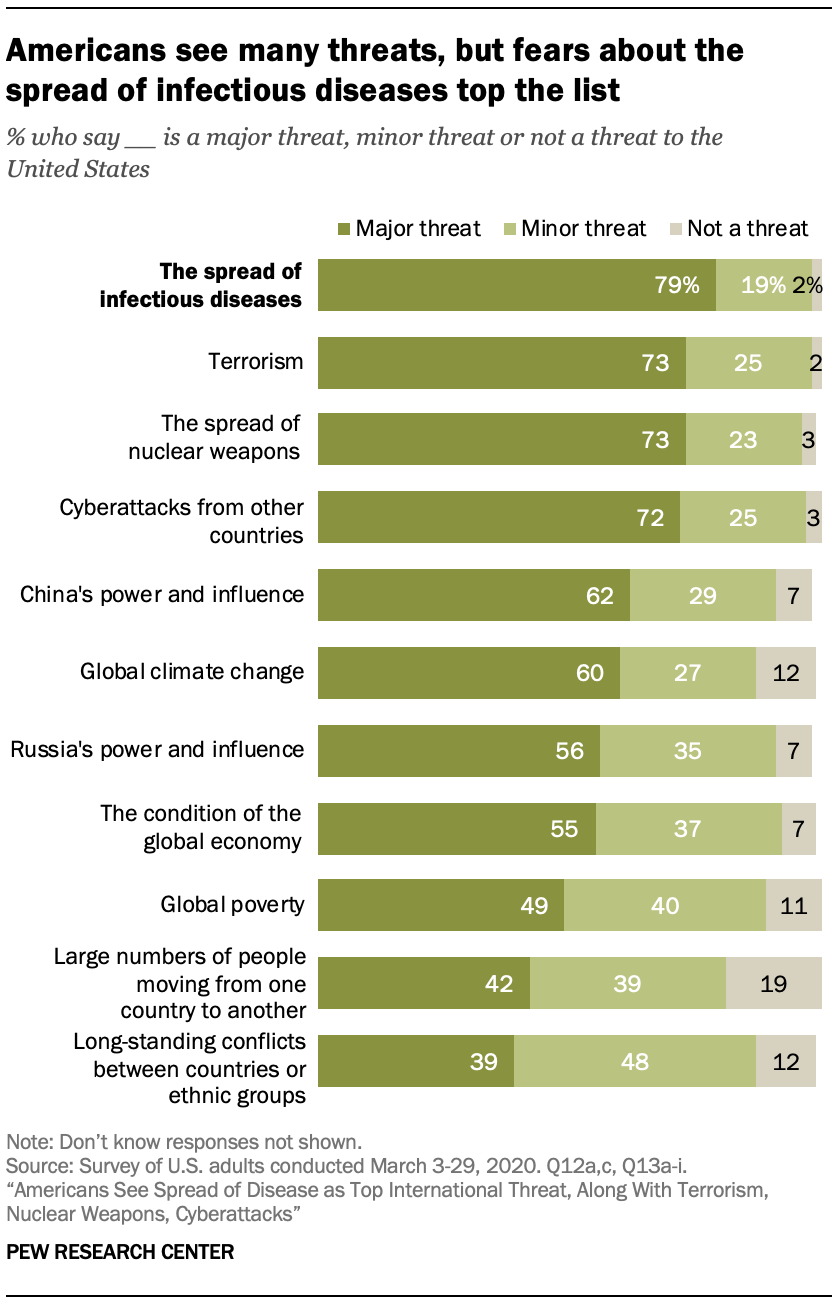 A chart showing Americans see many threats, but fears about the spread of infectious diseases top the list