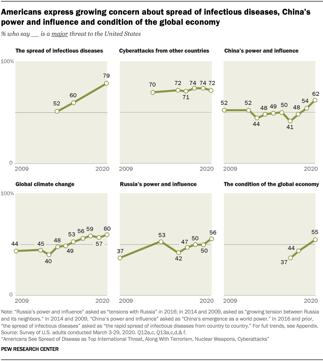 A chart showing Americans express growing concern about spread of infectious diseases, China's power and influence and condition of the global economy