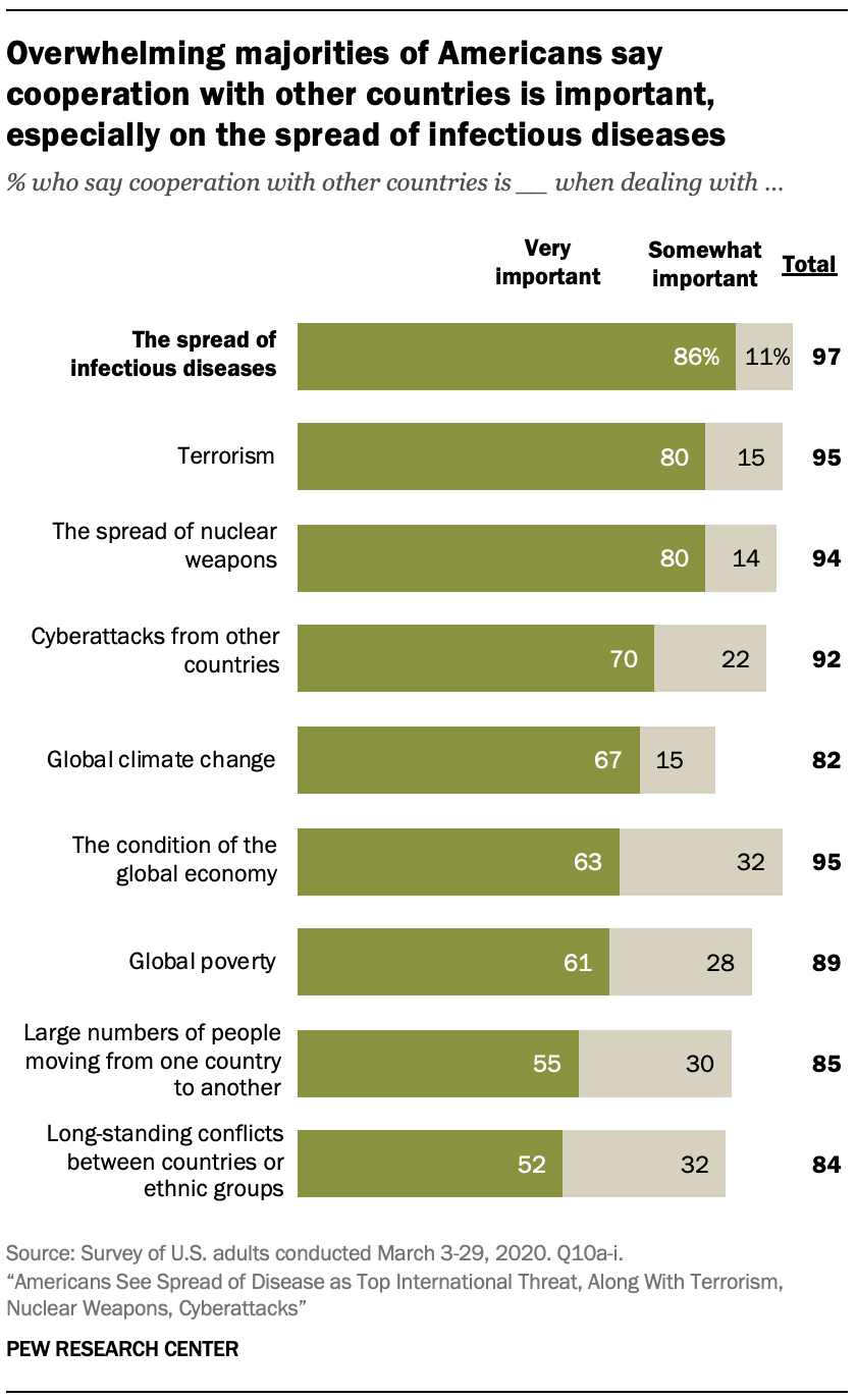 A chart showing overwhelming majorities of Americans say cooperation with other countries is important, especially on the spread of infectious diseases