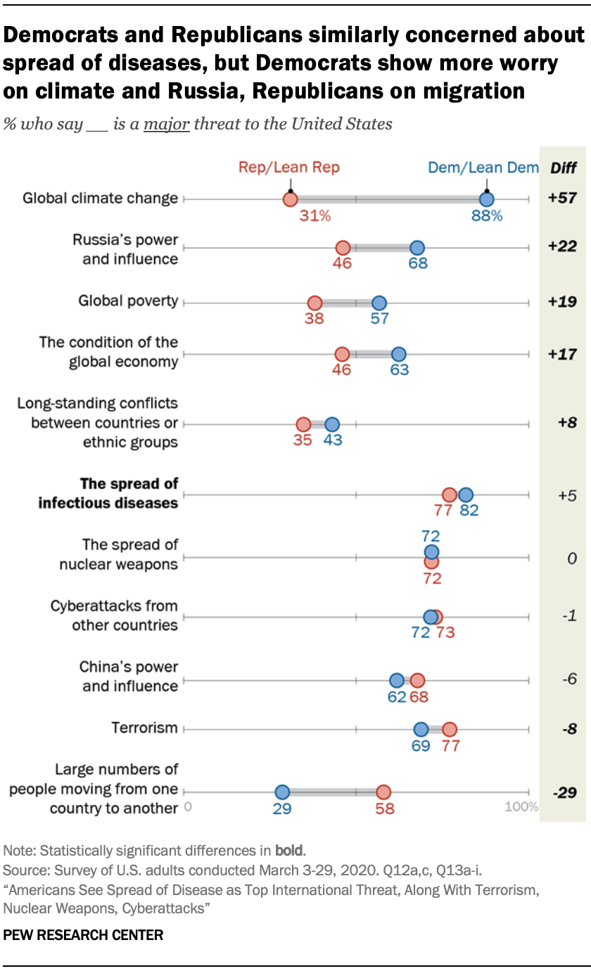 A chart showing Democrats and Republicans similarly concerned about spread of diseases, but Democrats show more worry on climate and Russia, Republicans on migration