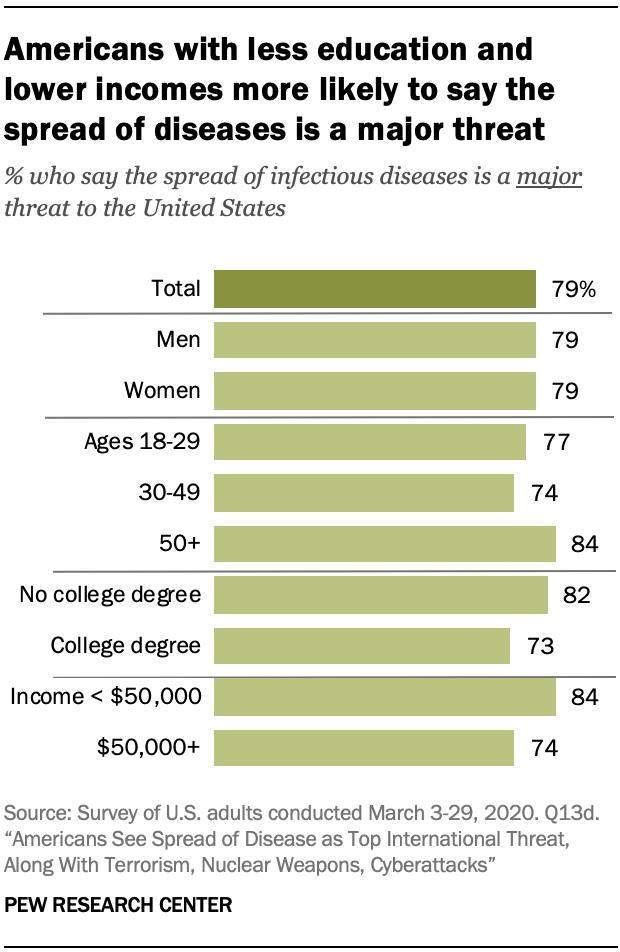 A chart showing Americans with less education and lower incomes more likely to say the spread of diseases is a major threat