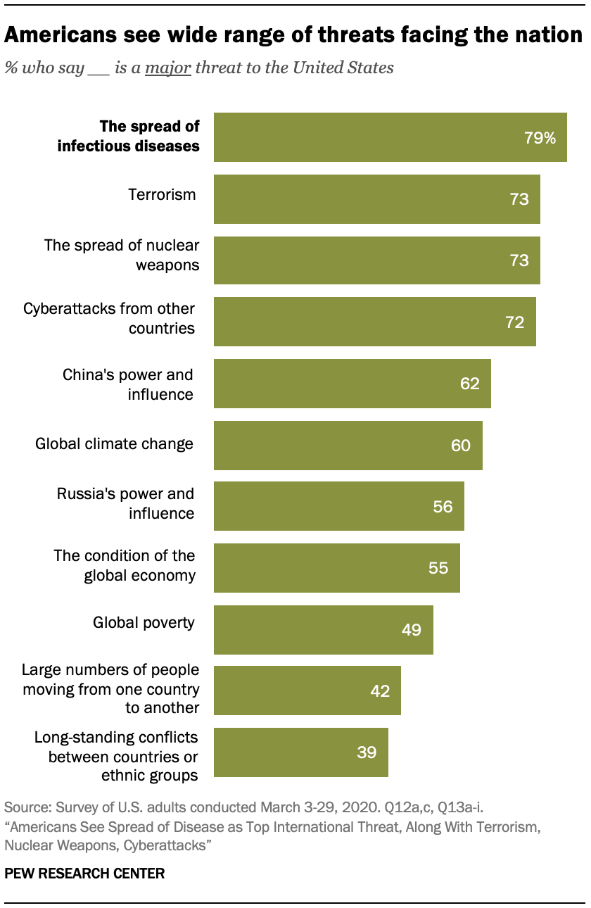 A chart showing Americans see wide range of threats facing the nation