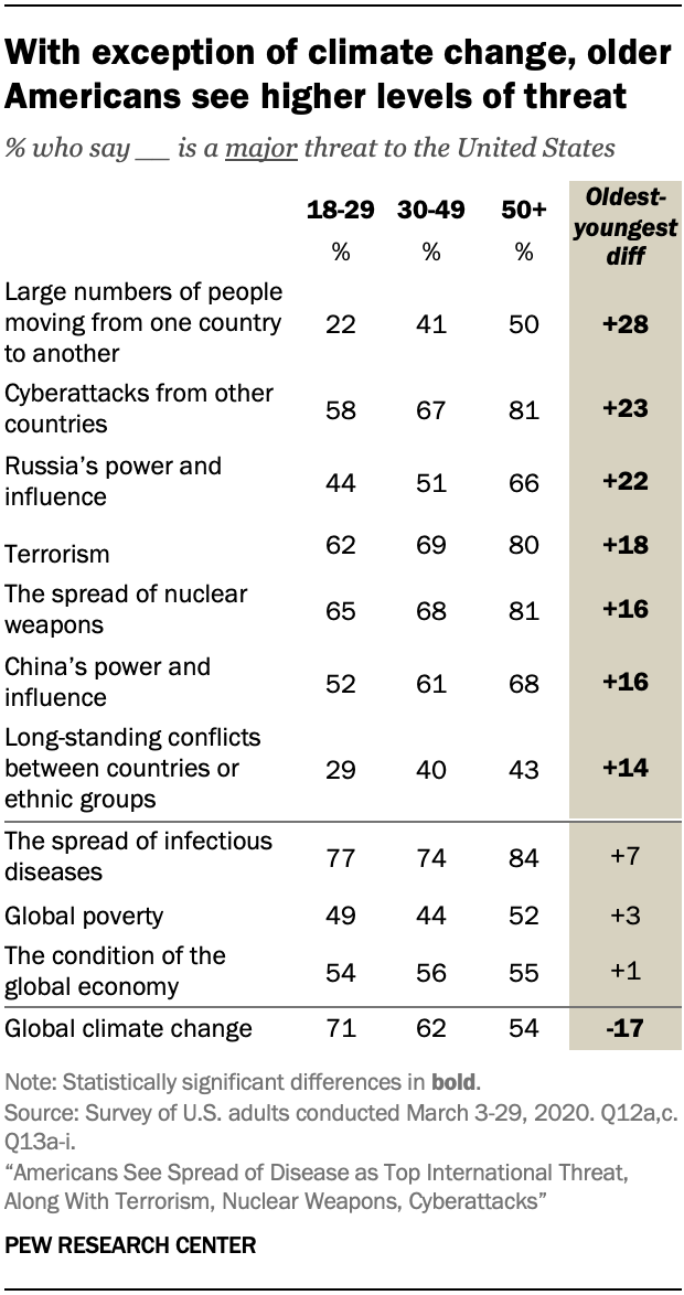 A table showing that with exception of climate change, older Americans see higher levels of threat