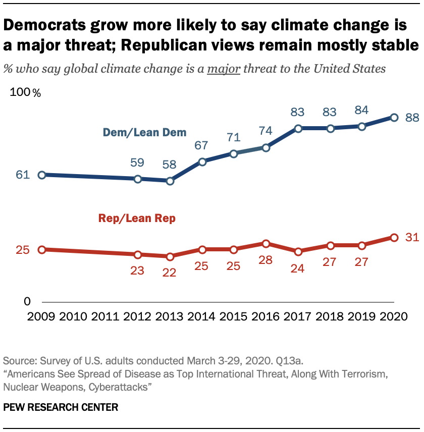 A chart showing Democrats grow more likely to say climate change is a major threat; Republican views remain mostly stable