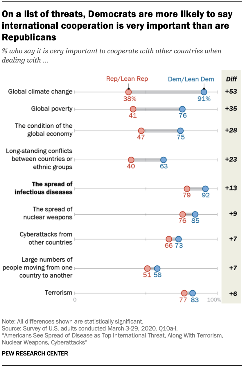 A chart showing on a list of threats, Democrats are more likely to say international cooperation is very important than are Republicans