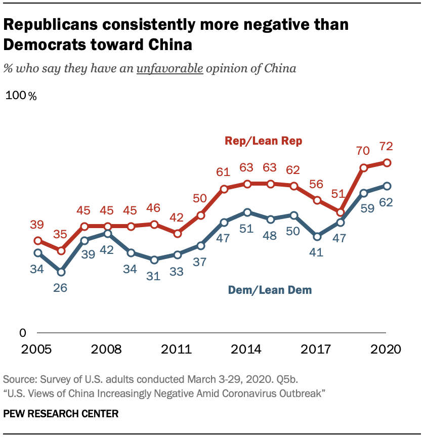 A chart showing Republicans consistently more negative than Democrats toward China