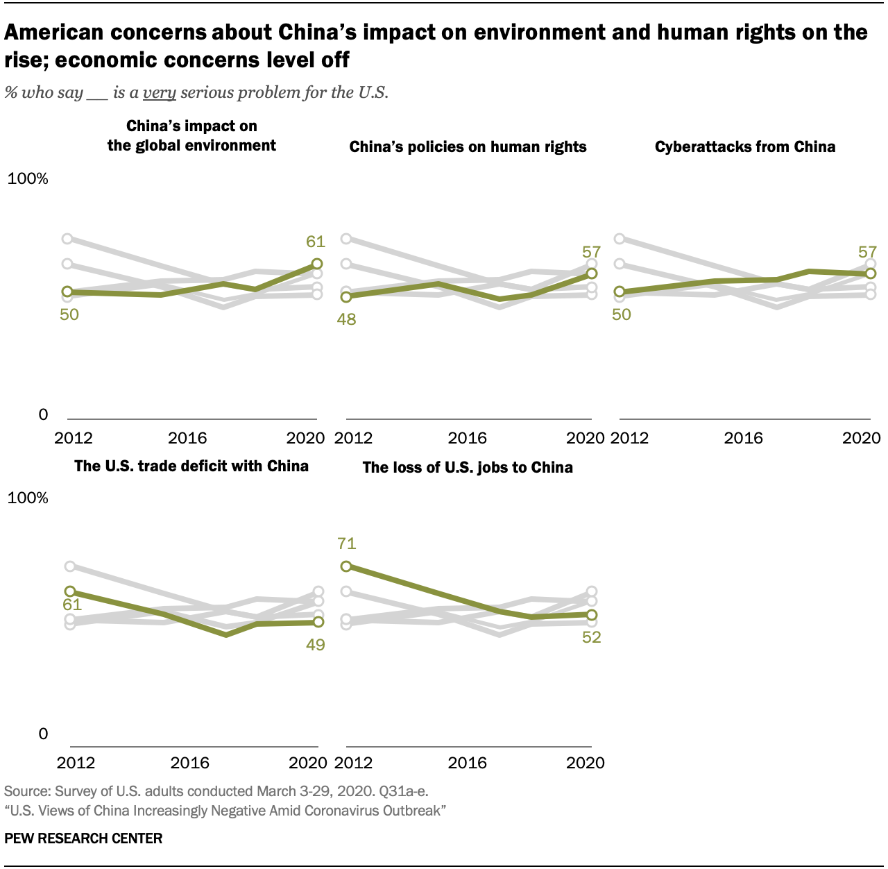 A chart showing American concerns about China's impact on environment and human rights on the rise; economic concerns level off