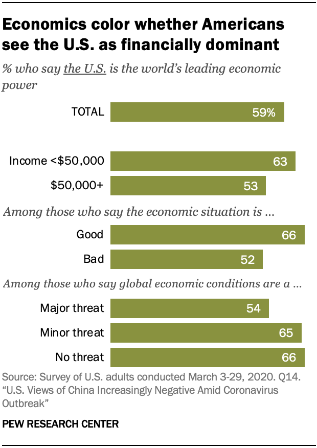 A chart showing economics color whether Americans see the U.S. as financially dominant