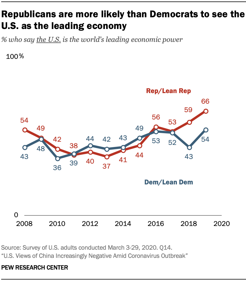 A chart showing Republicans are more likely than Democrats to see the U.S. as the leading economy