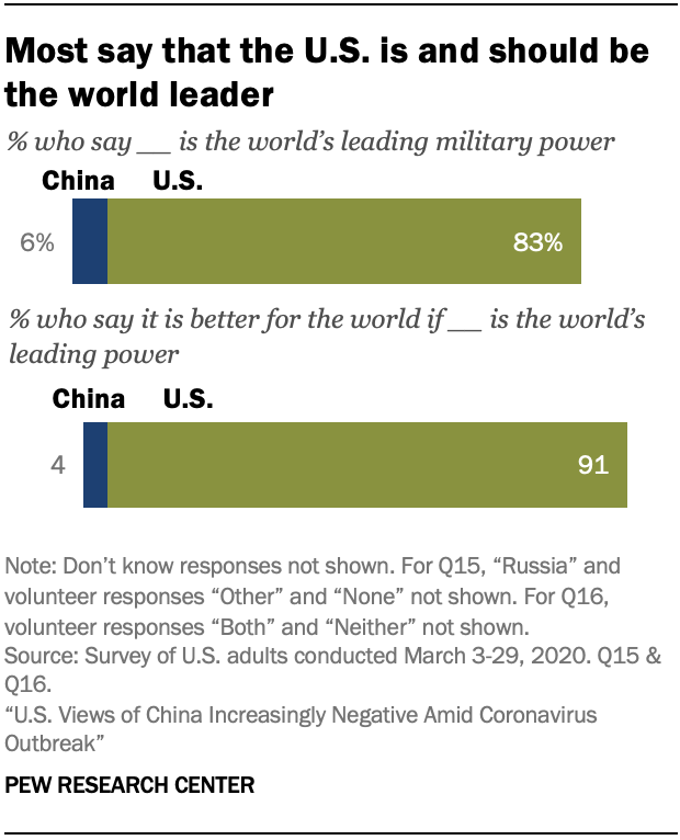 A chart showing most say that the U.S. is and should be the world leader