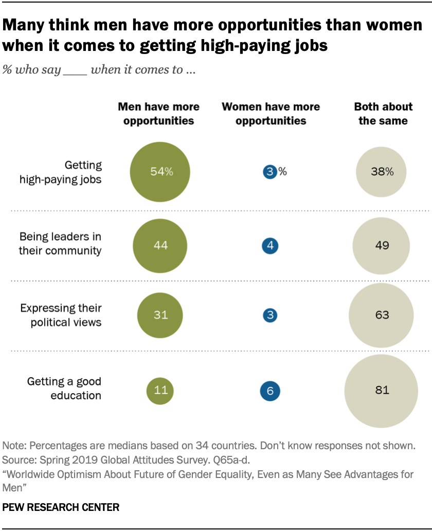 Many think men have more opportunities than women when it comes to getting high-paying jobs