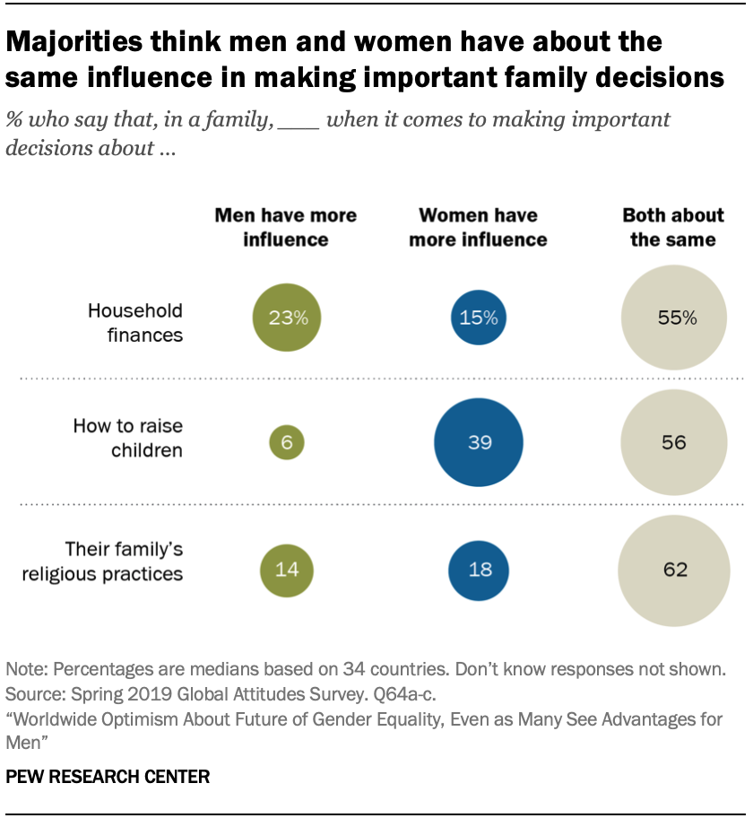 Majorities think men and women have about the same influence in making important family decisions