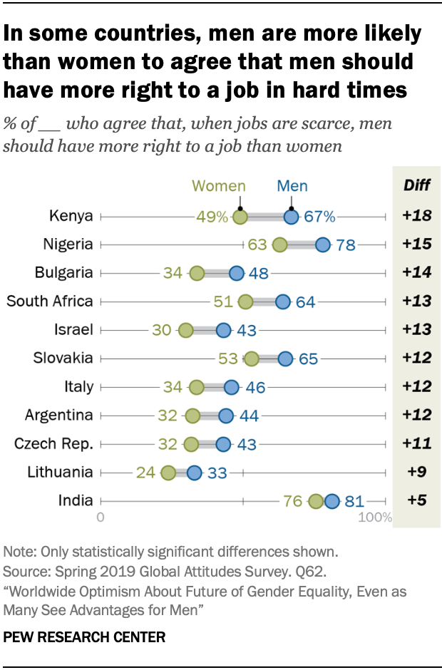 In some countries, men are more likely than women to agree that men should have more right to a job in hard times