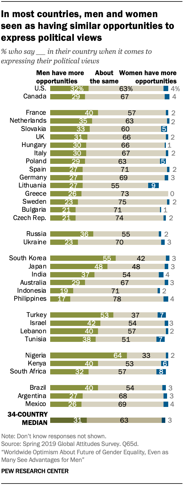 In most countries, men and women seen as having similar opportunities to express political views