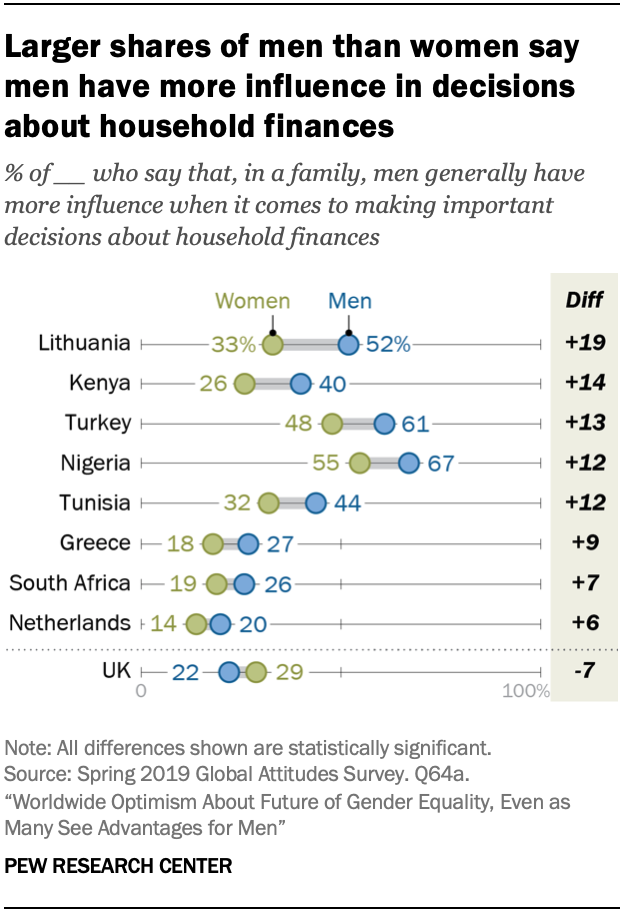Larger shares of men than women say men have more influence in decisions about household finances