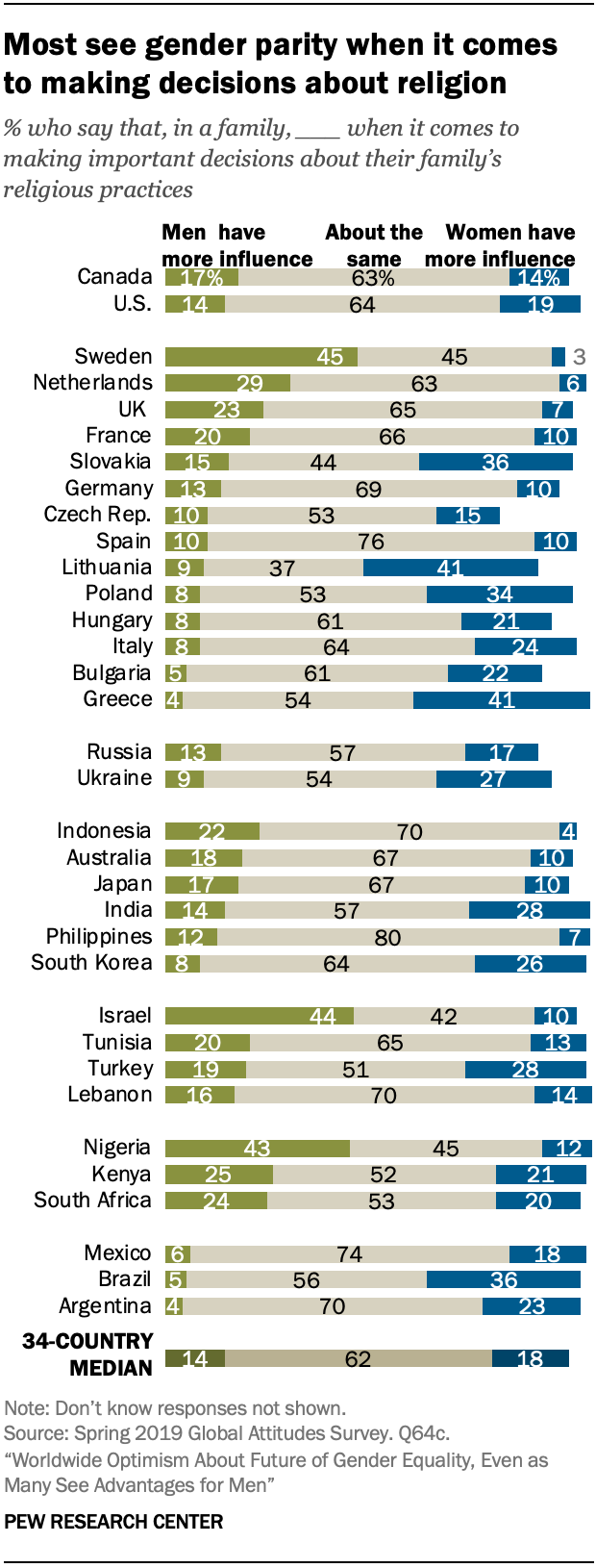 Most see gender parity when it comes to making decisions about religion