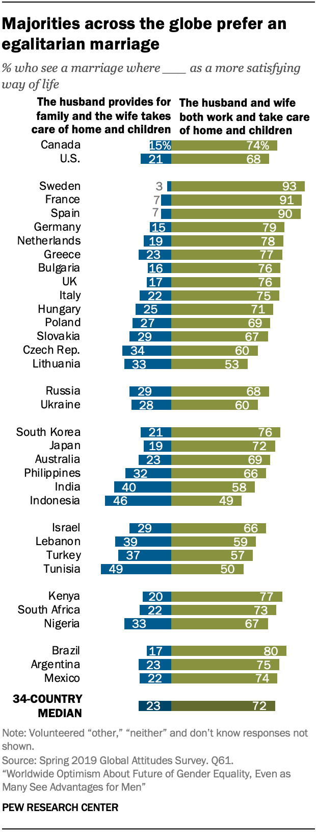 Majorities across the globe prefer an egalitarian marriage