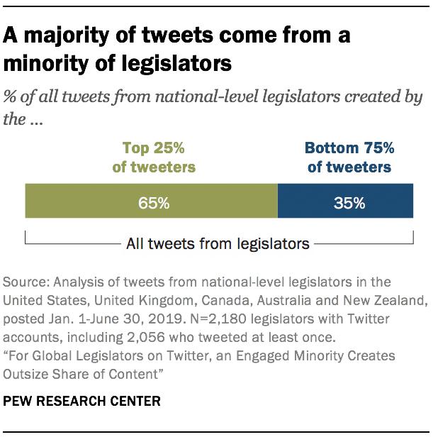 A majority of tweets come from a minority of legislators