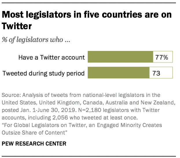 Most legislators in five countries are on Twitter