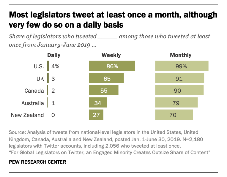 Most legislators tweet at least once a month, although very few do so on a daily basis