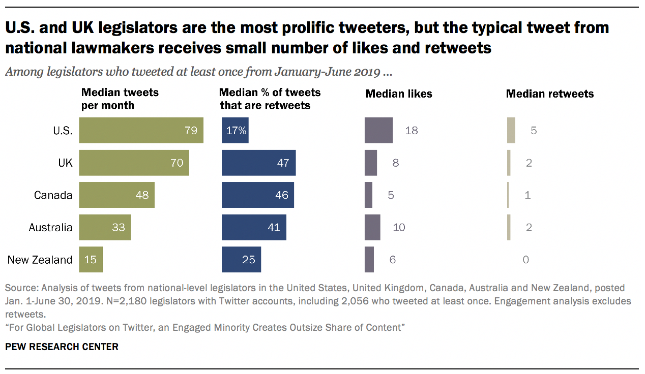 U.S. and UK legislators are the most prolific tweeters, but the typical tweet from national lawmakers receives small number of likes and retweets