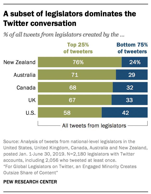 A subset of legislators dominates the Twitter conversation