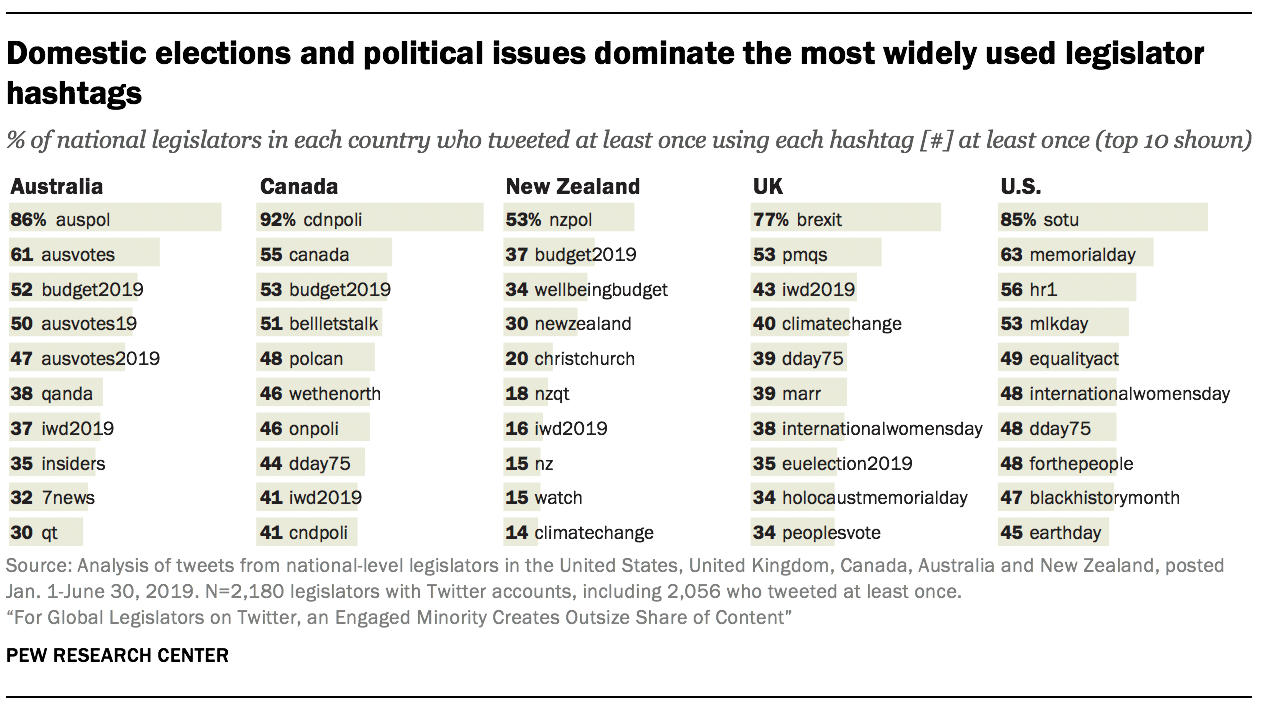 Domestic elections and political issues dominate the most widely-used legislator hashtags