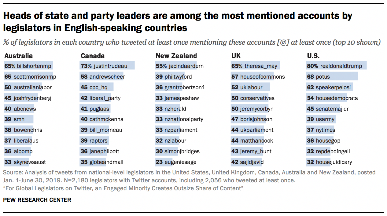Heads of state and party leaders are among the most mentioned accounts by legislators in English-speaking countries