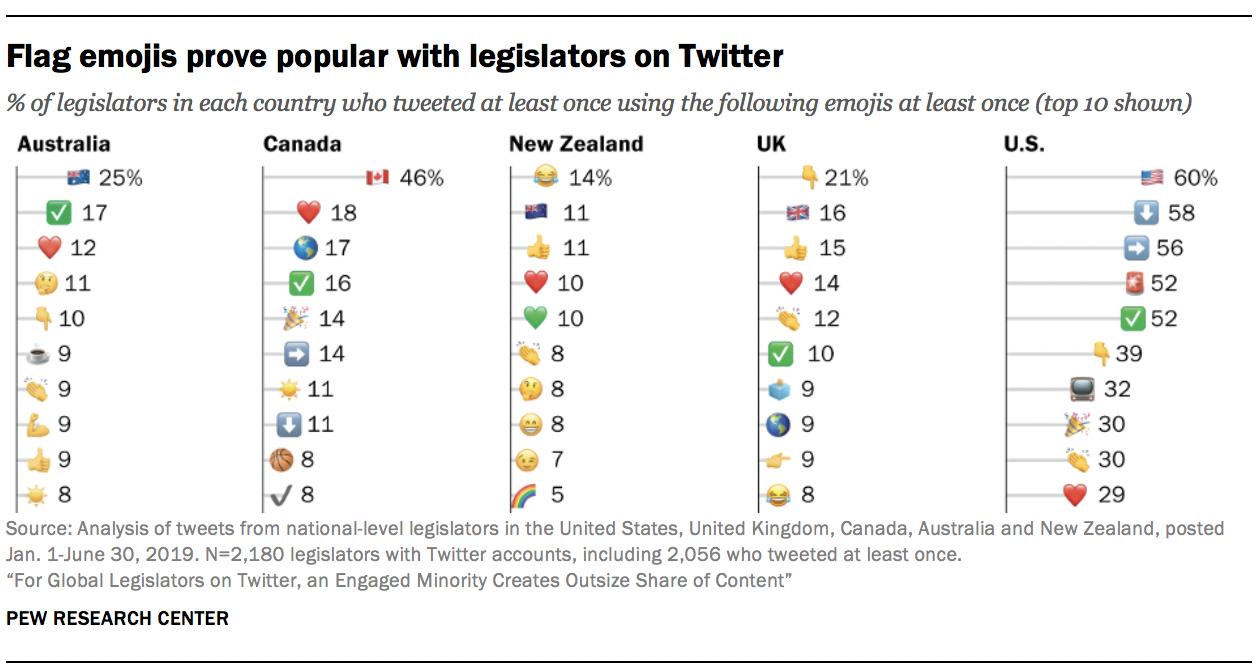 Flag emojis prove popular with legislators on Twitter