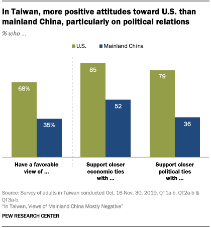 Chart showing in Taiwan, more positive attitudes toward U.S. than mainland China, particularly on political relations