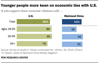 Chart showing younger people more keen on economic ties with U.S.