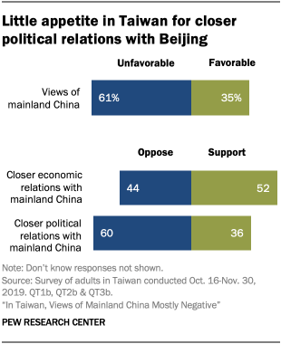 Chart showing little appetite in Taiwan for closer political relations with Beijing