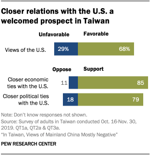 Chart showing closer relations with the U.S. a welcomed prospect in Taiwan