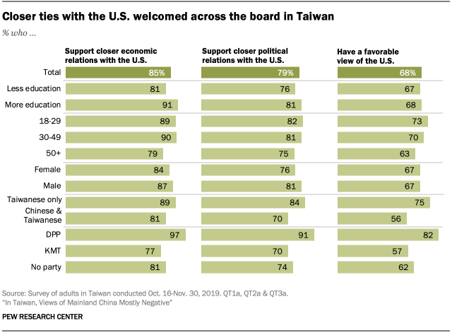 Chart showing closer ties with the U.S. welcomed across the board in Taiwan