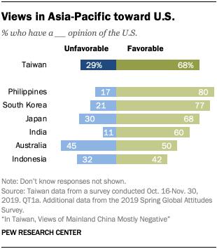 Chart showing views in Asia-Pacific toward U.S.