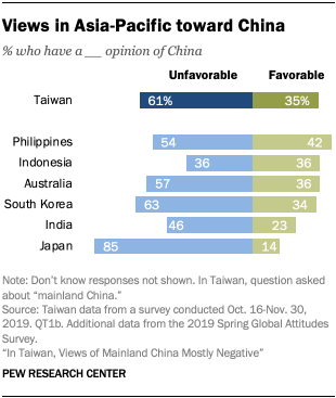Chart showing views in Asia-Pacific toward China