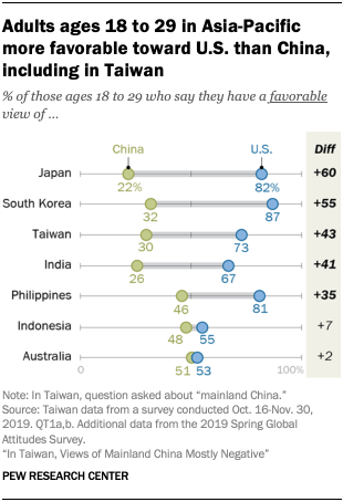 Chart showing adults ages 18 to 29 in Asia-Pacific more favorable toward U.S. than China, including in Taiwan